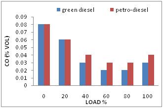 Comparative Analysis of Green Diesel Versus Petro-Diesel in