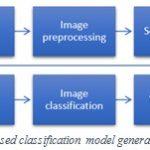 Figure 2: Proposed classification model general block diagram
