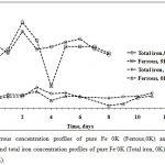 Figure 4. Ferrous concentration profiles of pure Fe 0K (Ferrous,0K) and pure Fe 9K (Ferrous,9K) and total iron concentration profiles of pure Fe 0K (Total iron, 0K) and pure Fe 9K (Total iron, 9K).
