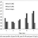 Figure 6. Cell count profile of pure Fe 0K, pure Fe 9k and pure S (3g/L)