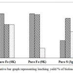 Figure 7. Comparative bar graph representing leaching yeild % of bioleaching experiments.