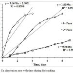 Figure 8. Cu dissolution rate with time during bioleaching