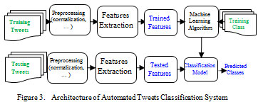 Semantic and Sentiment Analysis for Arabic Texts Using