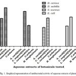 Figure 1: Graphical representation of antibacterial activity of aqueous extracts of plants