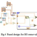Figure 4: Panel design for HS removal