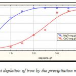 Figure 1:Fig 1:It indicates about depletion of iron by the precipitation method of MgO and CaO