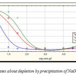 Figure 3:It indicates about depletion by precipitation of NaOH.