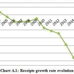 Figure 1: Receipts growth rate evolution
