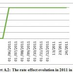 Figure 2: The rate effect evolution in 2011 in MD