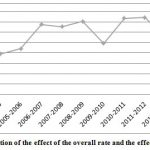 Figure 3: The evolution of the effect of the overall rate and the effect of the employer rate