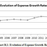 Figure 4: Evolution of Expense Growth Rates
