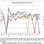 Figure 4: Antimicrobial activity of watermelon amino acids
