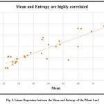 Figure 5: Linear Regression between the Mean and Entropy of the Wheat Leaf.
