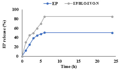Figure 2. In vitro release profiles of free EP and EP/BLO-EVO-N in phosphate buffer (50 mM, pH7.4) using dialysis technique.