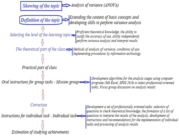 Figure 1. Method of forming students' practical skills to perform variance analysis of sports-pedagogical and biomedical data