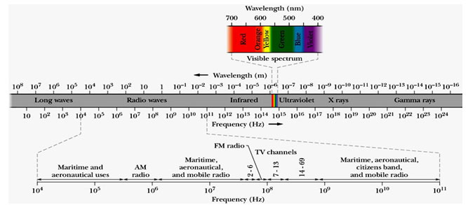 Fig. 1: Electromagnetic spectrum; (Ahmad 2010)