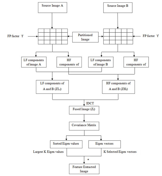 Figure 1: The flow diagram for the system suggested