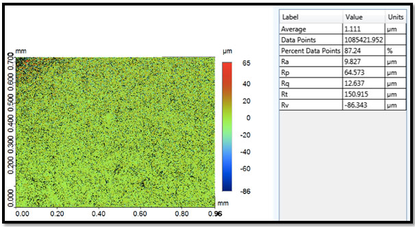 Figure 2: Figure 1: Profilometry Micrograph For surface roughness (Ra) of a group 5 specimen.