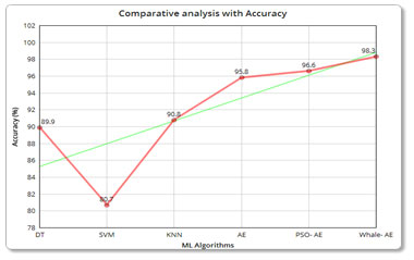 Figure 6: (a) Comparative analysis with Accuracy