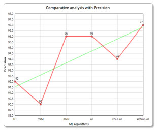 Figure 7: (b) Comparative analysis with Precision