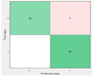 Figure 9: Confusion Matrix Whale-Adaboost Ensemble