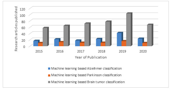 Graph 1. The result of search for yearly rise in number of research papers related to the application of machine learning for the Alzheimer, Parkinson and Brain tumor classification as per PubMed from 2015 to 2020.