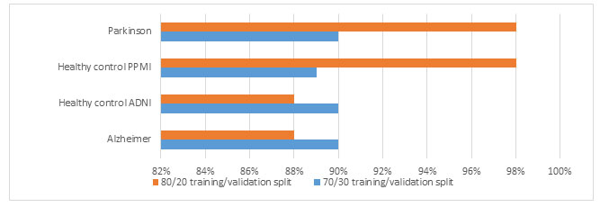 Figure 4. Accuracy comparison of the proposed automated system on the ADPP dataset with both 70/30 and 80/20 training/validation splits