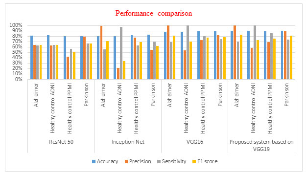 Figure 5. Performance comparison graph for comparing the performance of VGG19 based proposed system with the VGG16, ResNet50 and Inception Net based system on the ADPP dataset with 70/30 split.