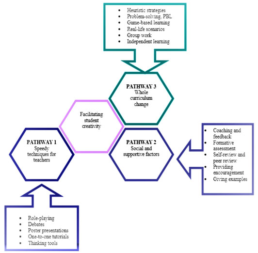 Figure 1: Approaches for fostering students' creativity. Adopted from Donnelly & Barrett, (2008, p. 10)