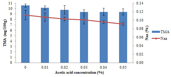Figure 3. TMA and total amino acid (Naa) values against different acetic acid concentration (in average value ± SD)