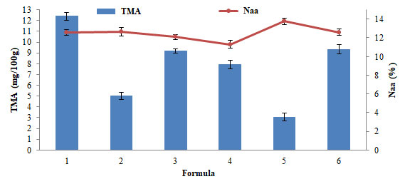Figure 5. TMA and total amino acid (Naa) values against different deodorization methods (in average value ± SD)