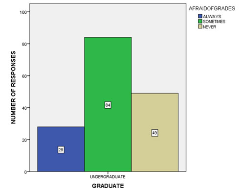 Figure 10 Bar graph shows the frequency distribution of students afraid of getting grades lower than your friends. It shows that 17.5% of the students always had the fear of getting low grades than their friends, 52.5% of the students sometimes felt that they were afraid and 30.6% of the students never had the fear of getting low grades.