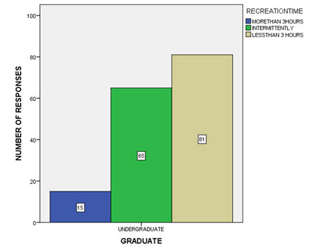 Figure 11 Bar graph shows the frequency distribution of students devoting their recreation time on a routine basis. It shows that 9.3% of the students spend more than 3 hours for their recreation, 40.6% of the students intermittently take breaks while studying and 50.625% of the students spend less than 3 hours for recreation.