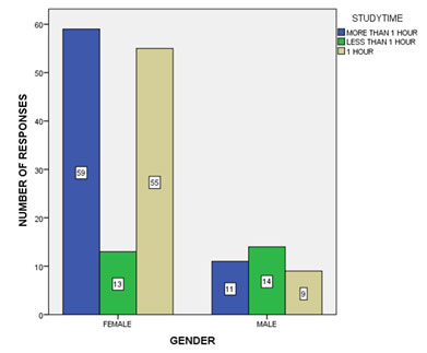Figure 17 Bar graph shows the association between gender and study time. X-axis represents the gender and Y axis represents the number of responses regarding the study time on a daily basis. Majority (36.8%) of the female students spent more than 1 hour for their studies on a regular basis than male students. There is a significant difference between the group and recreation time. Chi square test was used to associate the variables, p value 0.000 (p<0.05), Hence statistical significance present.