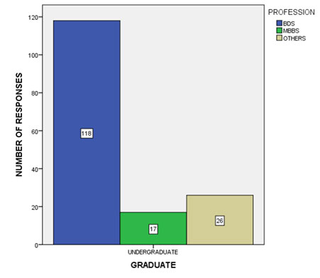 Figure 2 Bar graph shows the profession of the study population where 73.75% of them were BDS students, 10.6% were MBBS students and 16.25% belonged to other professional courses.