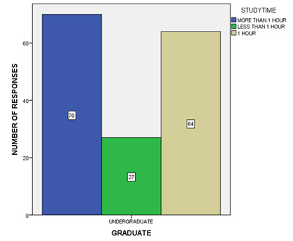 Figure 3 Bar graph shows the frequency distribution of student's study time on a daily basis. It shows 43.75% of the students studied for more than 1 hour, 16.8% of the students studied for less than 1 hour and 40% of the students studied for exactly 1 hour.