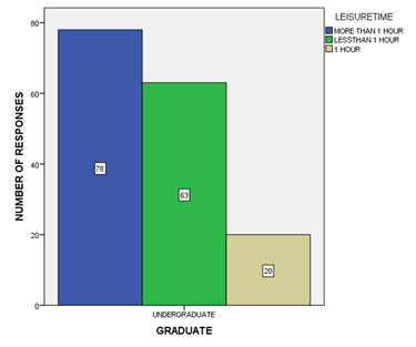 Figure 5 Bar graph shows the frequency distribution of students taking leisure time on a routine basis. It shows that 48.75% of the students take more than 1 hour for leisure activities, 39.375% of the students opted for less than 1 hour of leisure time and 12.5% of the students took exactly 1 hour of leisure time on a daily basis.