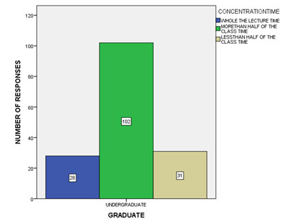 Figure 6 Bar graph shows the frequency distribution of students concentrating in a lecture conducted in their respective colleges. It shows that 17.5% of the students could concentrate for the whole of the lecture class, 63.75% of the students could concentrate for more than half the lecture time but not for full class and 19.375% of the students could concentrate only for less than half the lecture time.
