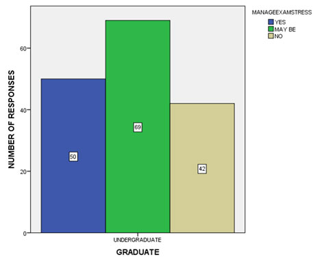 Figure 7 Bar graph shows the frequency distribution of students agreeing to manage their exam stress. It shows that 31.25% of the students agreed that they managed exam stress, 43.125% of the students that they could sometimes manage but fail to do so the rest of the time and 26.25% of the students agreed that they were not able to manage the exam stress.