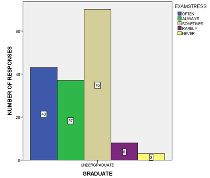 Figure 8 Bar graph shows the frequency distribution of how often the students have stress during their exam. 26.8% of the students have opted that they often have stress during exam time, 23.12% of the students have agreed that they always have exam stress, 43.75% of the students have said that they experience exam stress only sometimes, 5% of the students rarely experienced stress during exams and 1.87% of the students never experienced exam stress.