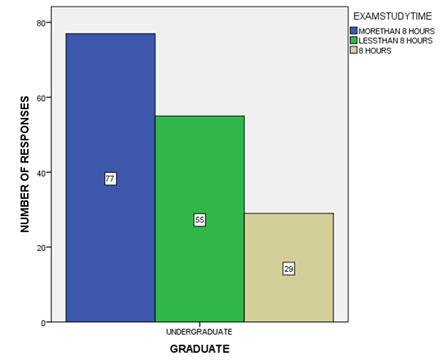 Figure 9 Bar graph shows the frequency distribution of students devoting their time to study during exam. It shows that 48.12% of the students study for more than 8 hours during the exam time, 34.7% of the students study for less than 8 hours during exam time and 18.2% of the students studied exactly 8 hours a day during exam time.
