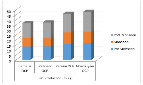 Figure 4. Season wise and OCP wise fish production (in kg)