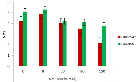 Figure 1. Interaction NACL levels on Nitrate activity