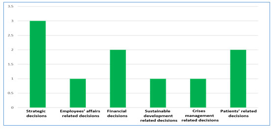 Figure 1 Types of decisions in current study