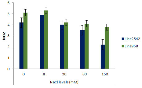 Figure 2. Effect of Pre Sowing salt on Nitrate activity