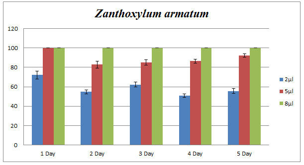 Fig. 2. Effect of Z. armatum essential oil on phytopathogenic C. lunata. Percentage of growth inhibition studied using poison food technique.