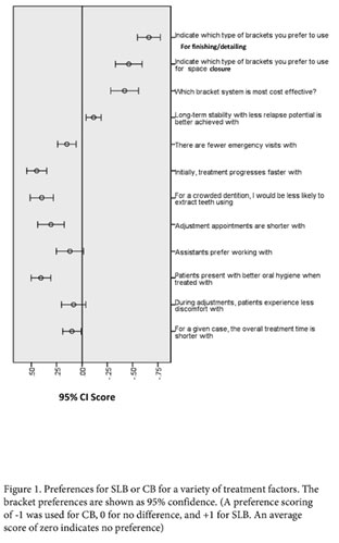 Figure 1 shows the orthodontists' preference for either SLB or CB. The bracket preferences are shown as 95% confidence. A preference scoring of -1 was used for CB, 0 for no difference, and +1 for SLB.