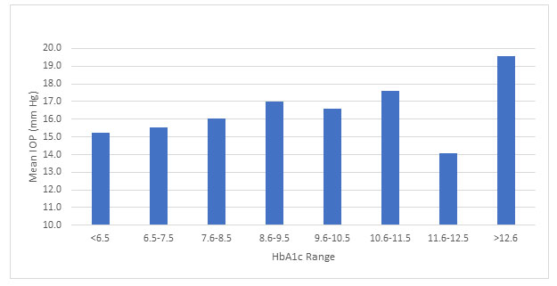 Figure 1. comparison between HgA1c range and IOP