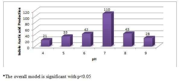 Figure -3. Effect of pH on IAA production (µg/ml) by Aspergillus species PB-7
