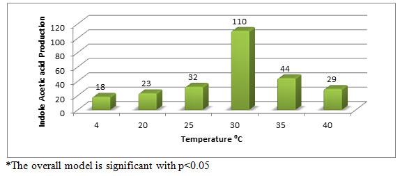 Figure -4. Effect of temperature on IAA production (µg/ml) by Aspergillus species PB-7